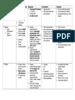 AV Block Chart