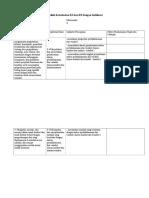 Analisis Keterkaitan KI Dan KD Dengan Indikator