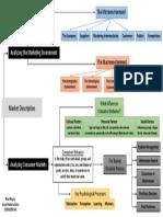 MindMap of Market Description