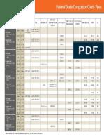 Material Grade Comparison Chart.pdf