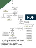 RMA Process Complete Flow Sample