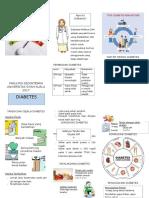 Leaflet DM tipe 2