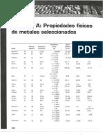 Apéndice a. Propiedades Físicas de Los Metales