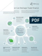 Trade Finance Placemat