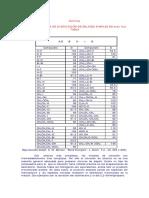 Quimica Alcanos Energia de Disociacion de Enlaces Simples en Kcal Mol