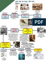 Cronologia de Bioprocesos