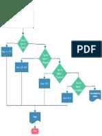 Área de Figuras Diagrama de flujo