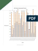 pre post test graph