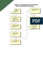 Proceso Sucesorio Intestado Fase Administrativa