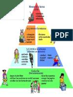piramide de actividades diarias de los niños