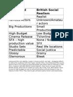 Hollywood Films vs BSR