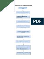 Diagrama de Flujo Bolsas Biodegradables