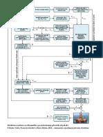 Struktura DP Sustava