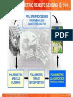 PolSAR Advanced Concepts