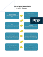madeline hunter lesson cycle pdf