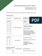 Niveis e modalidades da Educação Escolar no Brasil