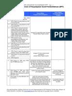 Batas Waktu Penyetoran & Penyampaian SPT
