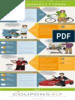 """Infografik """"Welcher Umwelttyp bist du"""" von COUPONS4U"""