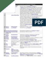 Cronología de Los Descubrimiento de Partículas Subatómicas