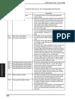 Konica Minolta C220/C280/C380 Malfunction Code