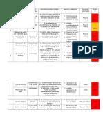 Matriz de Aspectos e Impactos