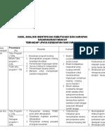 Hasil Analisis Identifikasi Kebutuhan Dan Harapan Sasaran Pkm