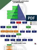 RKB Multi Level Quality Control System