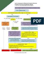 Blend Content Uniformity Process Flow Diagram Design Validation (1)