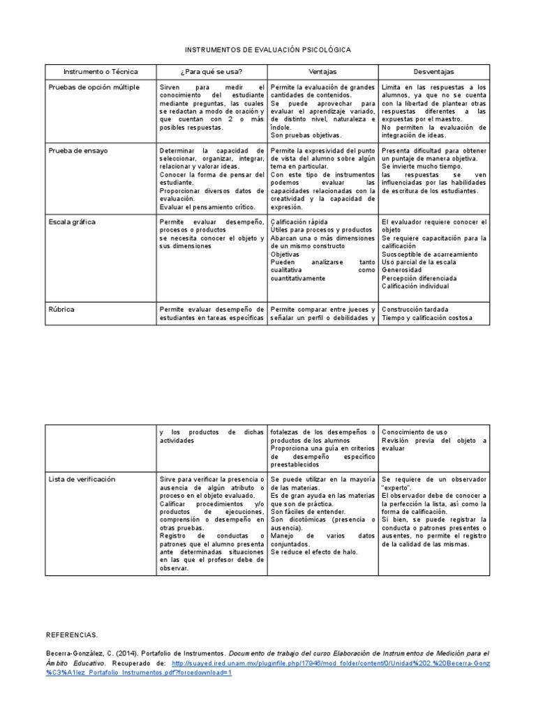 Cuadro Comparativo de Isntrumentos de Evaluación Psicológica