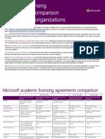 Volume Licensing Comparison Academic and Partner(1)