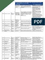 Listado de Cursos Para Desarrollo de OVI