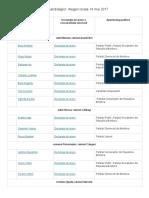 Lista Candidaților. Alegeri Locale 14 Mai 2017