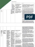 Tabel Cu Studii Anterioare Care Si-Au Propus Sa Studieze Influenta Trasaturilor de Personalitate Asupra Performantei (in Vanzari)