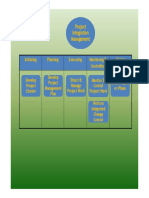 01bProject Integration Management - PMBOK¬ Guide 5th Ed. - Print