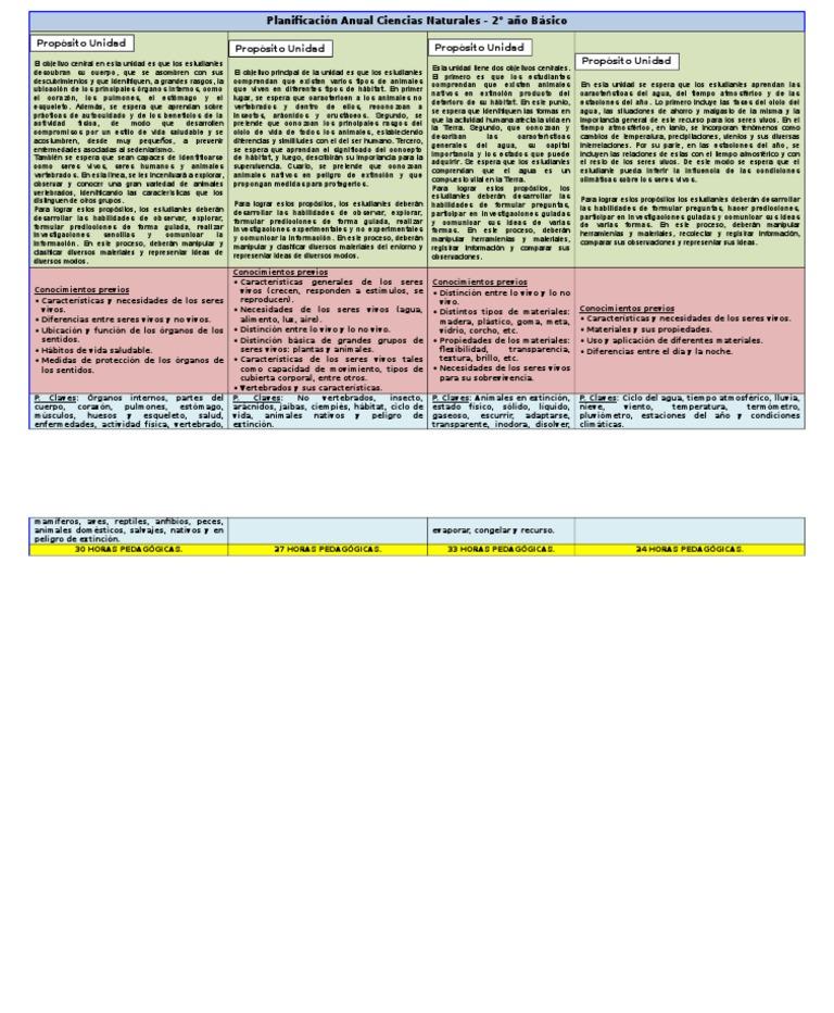Planificaci U00f3n Anual C  Naturales 2 U00b0 B U00e1sico
