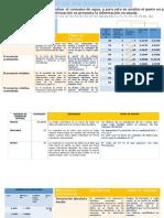 DATOS NO AGRUPADOS(Tabla de Frecuencias,Medidas de Tendencia Central,Medidas de Dispersion)