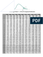 Chi-squared Distribution Table