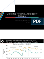 1Q2017 Housing Affordability Index Public