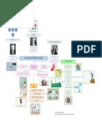 Evolution of SP Mind Map.pdf