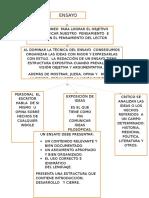 Estructura Ensayo