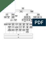 Contoh Struktur Organisasi