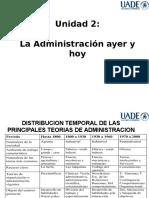 Unidad 2 La Administracion de Ayer y Hoy 2017