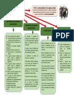 Organizador Visual Desarrollo Organizacional