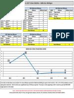 Belle Isle Stats 2012-2017