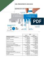 Comparación Del Presupuesto 2013