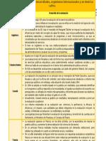 La Evaluación de politicas publicas en Países Desarrollados, Organismos Internacionales y en América Latina