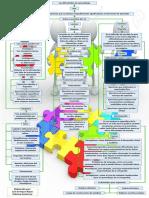Mapa Conceptual Problemas de Aprendizaje