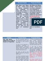 VAT Amendments