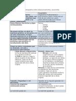 Cuadro Comparativo - Celulas.pdf