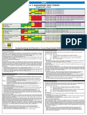 GOLDFISH Testing Chart | Aquarium | Nitrate